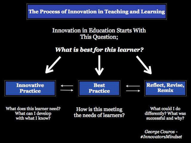 Process-of-Innovation